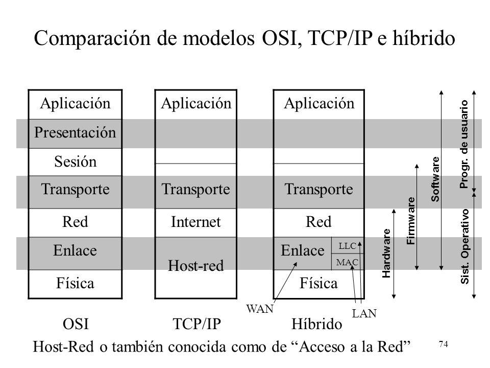 73 Modelos TCP/IP e híbrido Los protocolos TCP/IP nacieron por la necesidad de interoperar redes diversas (internetworking) El modelo TCP/IP se diseñó