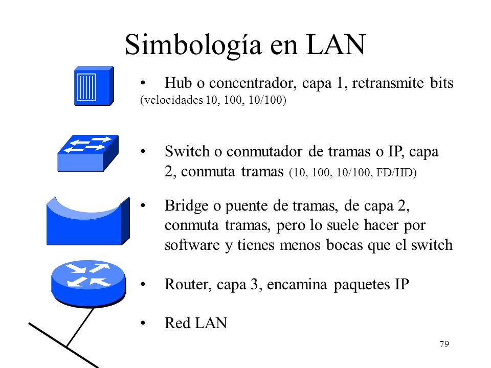 78 Cab. de enlace Datagrama IPCola de enlace Cab. IPSegmento TCP Cab. TCP Datos aplicación Elementos de datos en el modelo TCP/IP Segmento TCP Datagra