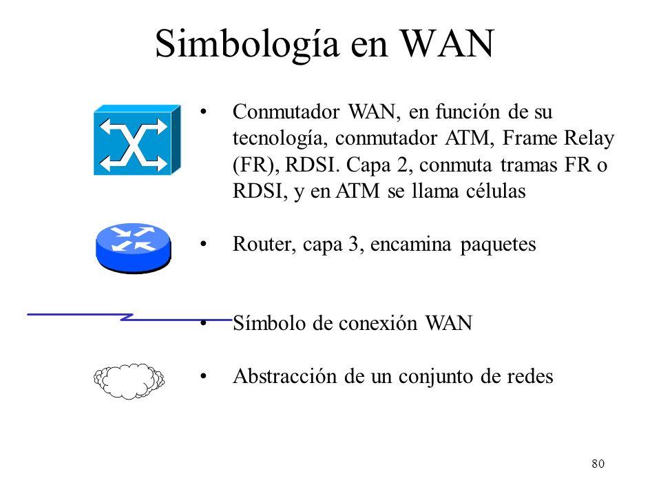 79 Simbología en LAN Hub o concentrador, capa 1, retransmite bits (velocidades 10, 100, 10/100) Switch o conmutador de tramas o IP, capa 2, conmuta tr