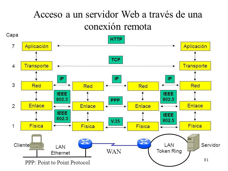 80 Simbología en WAN Conmutador WAN, en función de su tecnología, conmutador ATM, Frame Relay (FR), RDSI. Capa 2, conmuta tramas FR o RDSI, y en ATM s