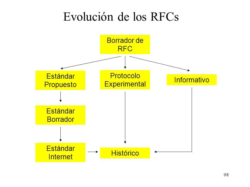 97 Los estándares Internet Desde 1969 los documentos técnicos de Internet se han publicado en la red bajo el nombre de RFCs (Request For Comments). Ac