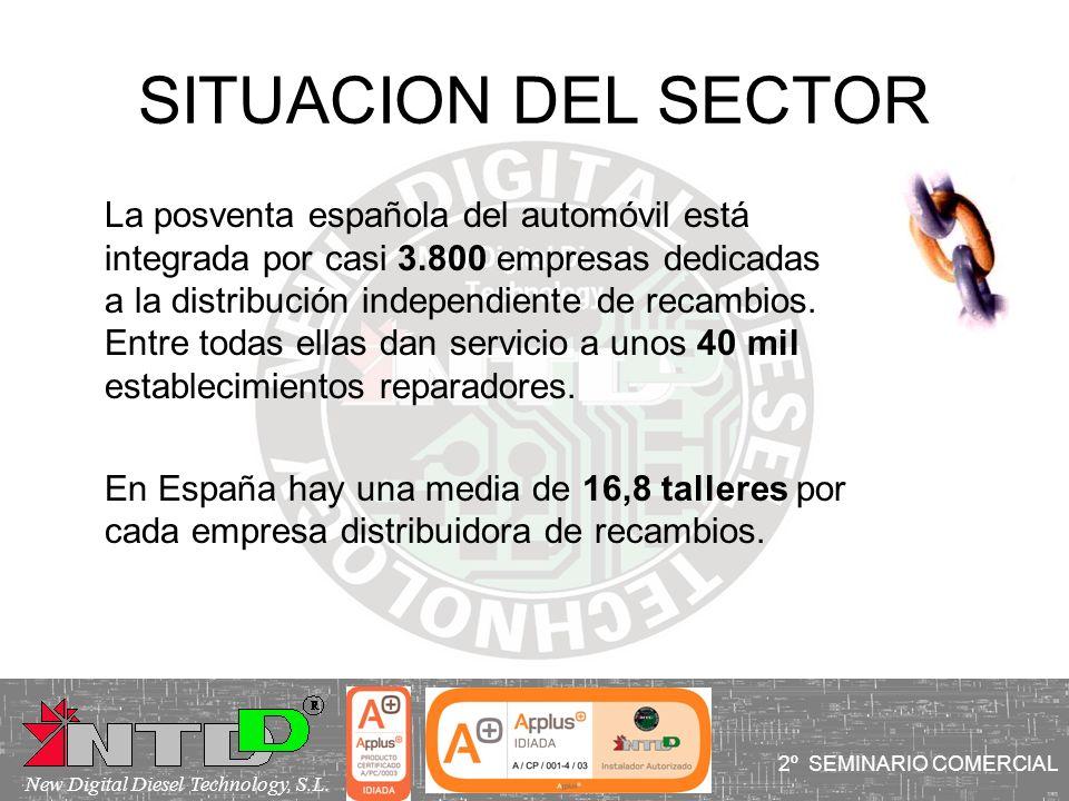 SITUACION DEL SECTOR La posventa española del automóvil está integrada por casi 3.800 empresas dedicadas a la distribución independiente de recambios.
