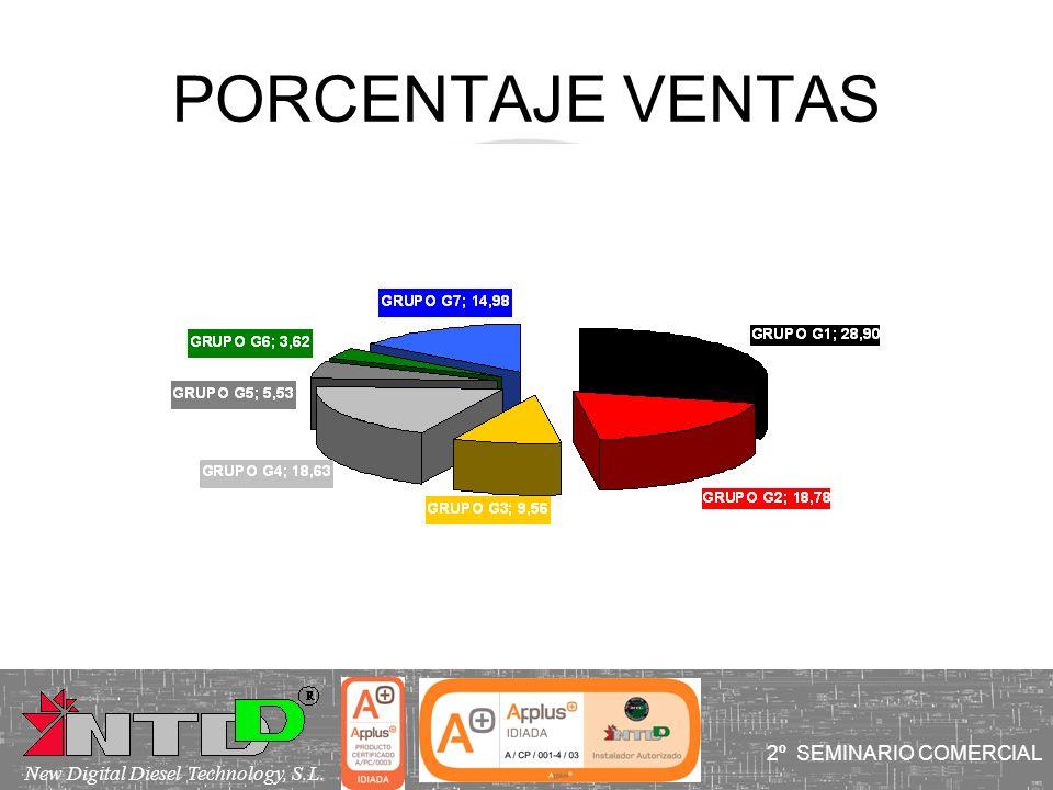 PORCENTAJE VENTAS 2º SEMINARIO COMERCIAL New Digital Diesel Technology, S.L.