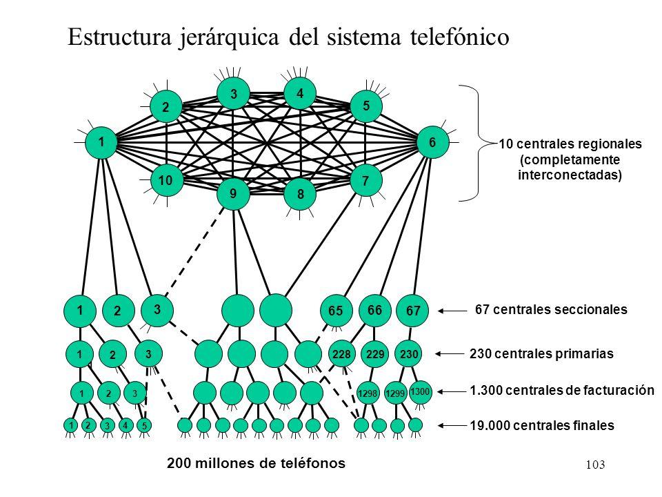 102 Etapa de muestreo Ruido de cuantización 100100111011001 Técnica PCM= PAM+Q Segunda parte: conversión analógica-digital Europa: A-Law USA-Japón: La