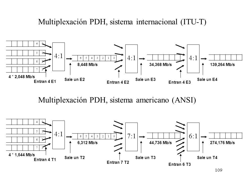 108 Sistema Telefónico: multiplexación PDH Las velocidades más comunes en datos son: –64 Kb/s o un canal conocido como E0 –n x 64 Kb/s (E1 o T1 fracci