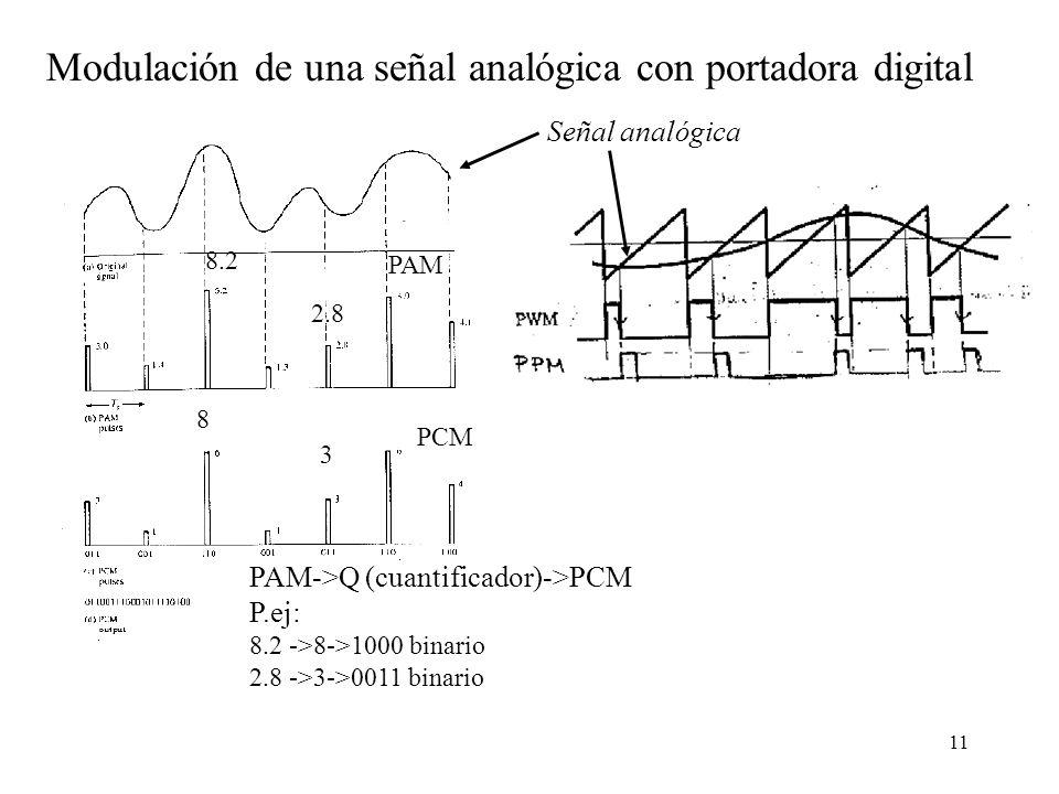 10 Cambios de fase 0 0 0 00 0 11 111 0 0 Señal binaria PSK FSK ASK ( ejemplo On Off Keying, OOK) Modulación de una señal digital con portadora analógi