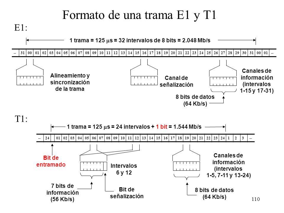 109 Multiplexación PDH, sistema internacional (ITU-T) 40 51 62 73 6543210 4:1 Entran 4 E1 Sale un E2 139,264 Mb/s34,368 Mb/s Entran 4 E2 Sale un E3 8,