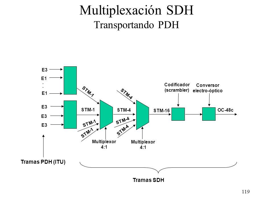118 Velocidades de SDH (ITU-T) La velocidad base de SONET no acoplaba bien con el PDH de la ITU-T, por lo que ésta desarrolló otro sistema parecido de