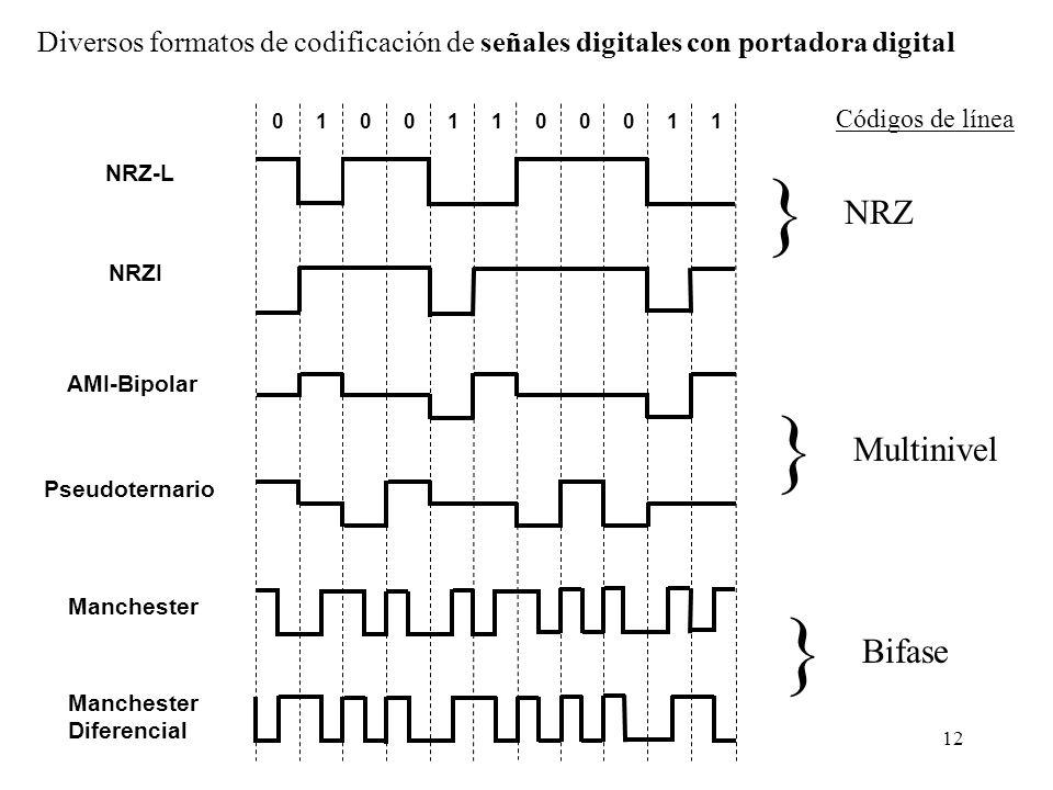 11 Modulación de una señal analógica con portadora digital PAM PCM Señal analógica PAM->Q (cuantificador)->PCM P.ej: 8.2 ->8->1000 binario 2.8 ->3->00