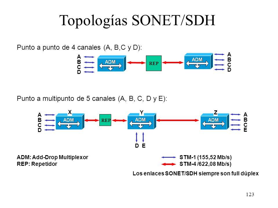 122 Configuración de las redes SONET/SDH Según su topología las redes SONET/SDH pueden ser: –Punto a punto: todos los circuitos empiezan y terminan en