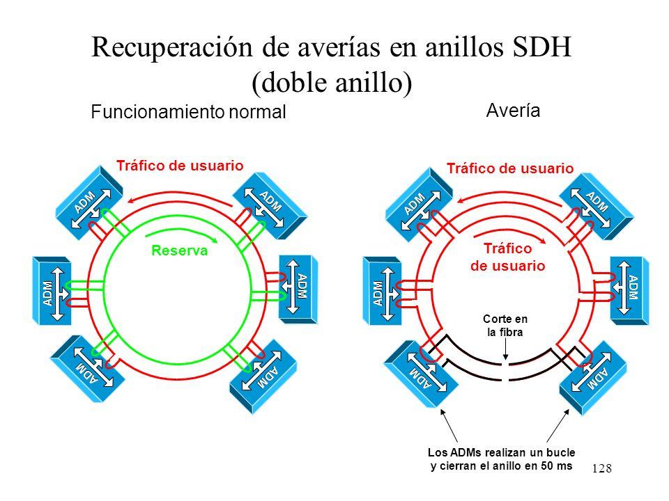 127 Funcionamiento de un anillo SONET/SDH usando solo una fibra STM-1 (155,52 Mb/s) A A Con una sola fibra en el anillo se tiene comunicación full dúp