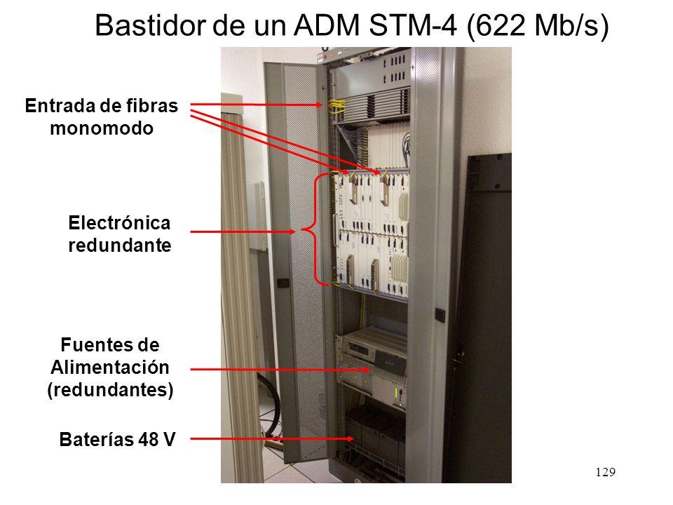 128 Recuperación de averías en anillos SDH (doble anillo) Tráfico de usuario Tráfico de usuario Funcionamiento normal Avería Corte en la fibra Los ADM