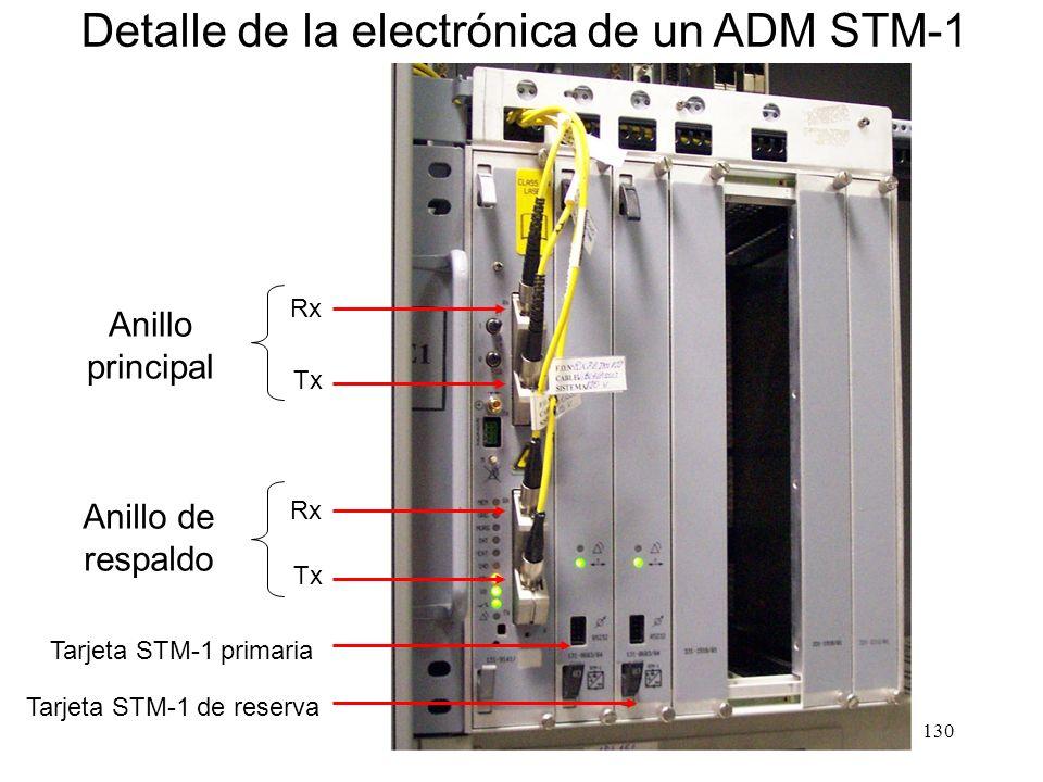129 Bastidor de un ADM STM-4 (622 Mb/s) Baterías 48 V Fuentes de Alimentación (redundantes) Electrónica redundante Entrada de fibras monomodo