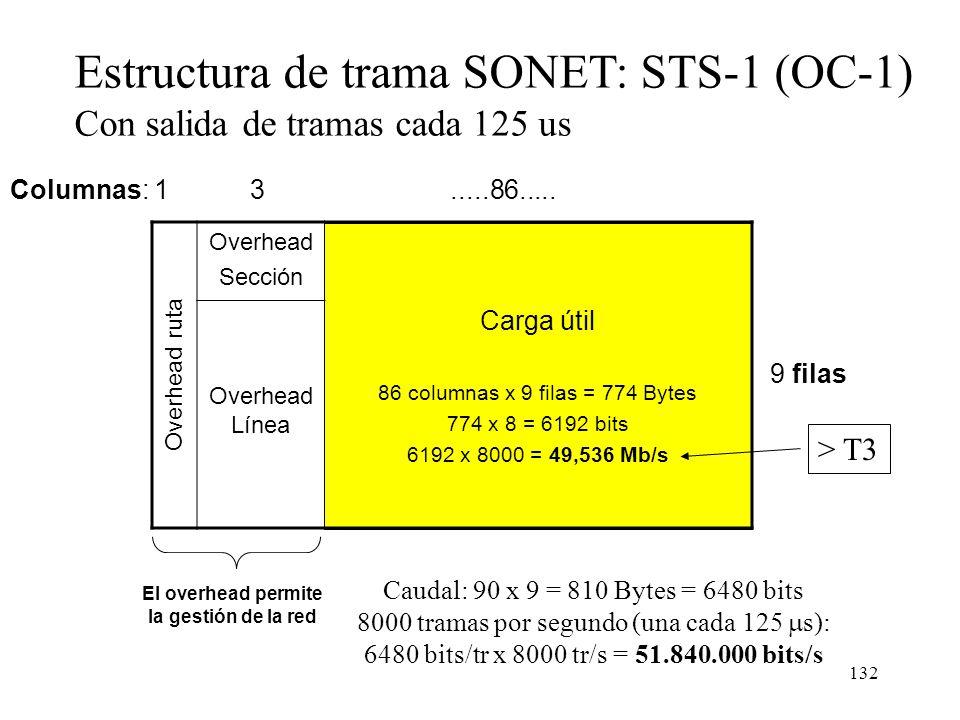 131 Uso de Digital Cross Connect para 6 rutas STM1 Digital Cross-Connect A A B B C D C D E E F F A y B ocupan capacidad en ambos anillos Los dos anill