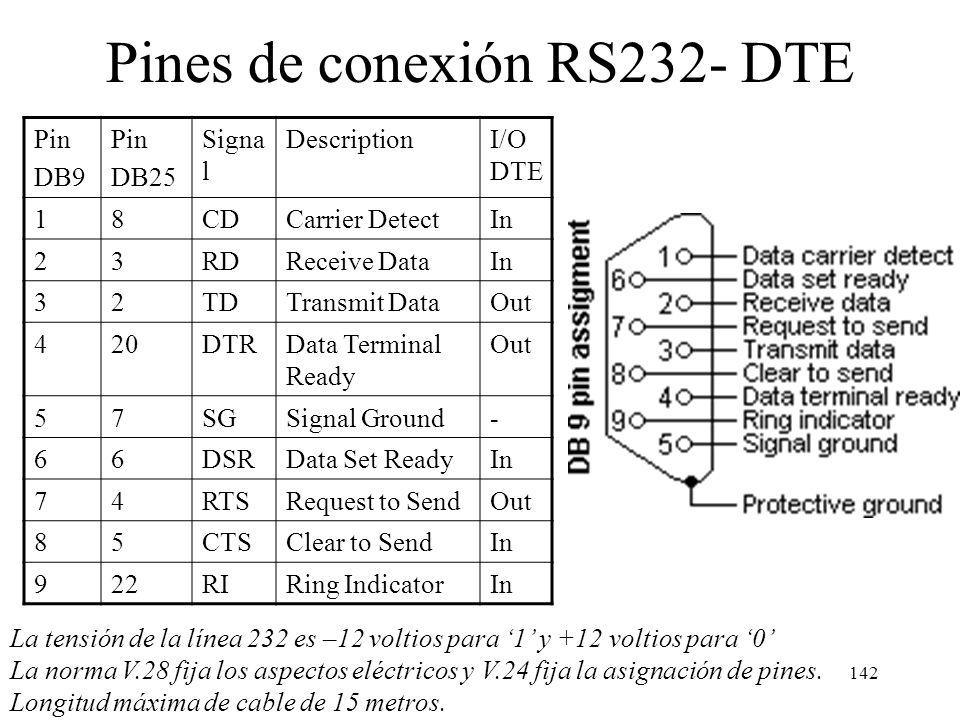 141 UART La información mandada por la UART es asíncrona a nivel de palabras, sin embargo si hay sincronismo a nivel de bit. Por ejemplo, si la transm