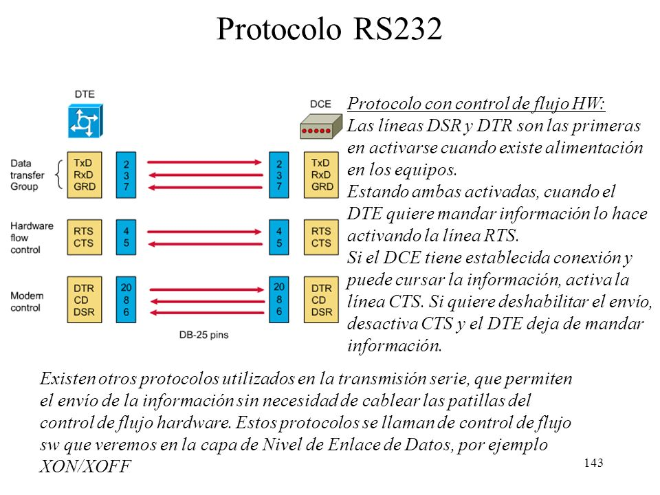 142 Pines de conexión RS232- DTE Pin DB9 Pin DB25 Signa l DescriptionI/O DTE 18CDCarrier DetectIn 23RDReceive DataIn 32TDTransmit DataOut 420DTRData T