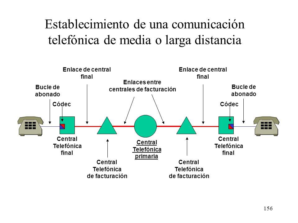 155 Ordenador Módem Central Telefónica de origen Central Telefónica de destino Central Telefónica intermedia Códec Equipo de usuario Información digit