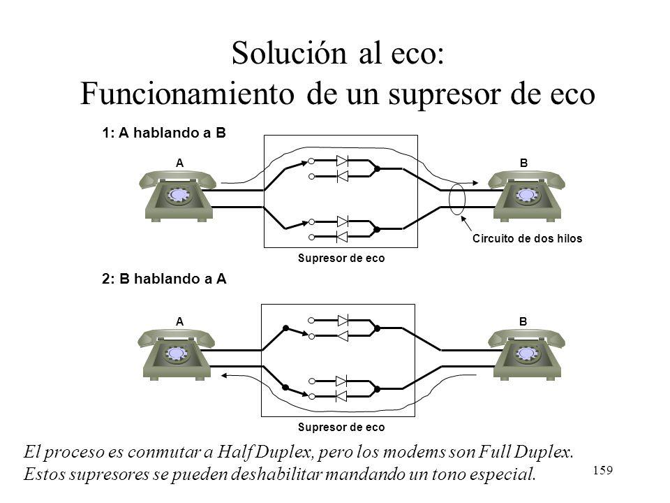 158 Eco en telefonía analógica Central Telefónica Efecto de eco Conversación Eco Circuito híbrido 2-4 hilos Circuito híbrido 2-4 hilos Central Telefón