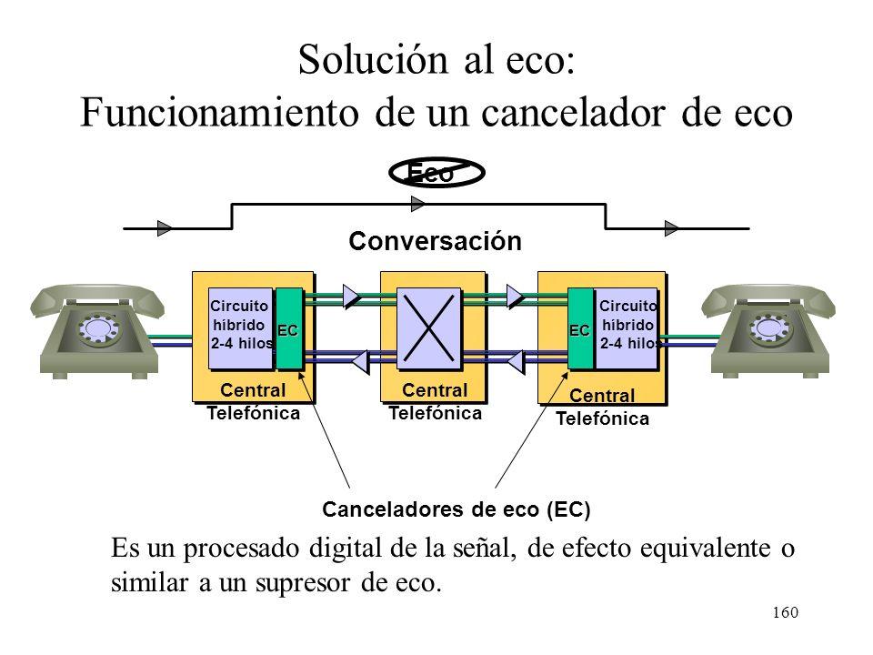 159 Solución al eco: Funcionamiento de un supresor de eco Supresor de eco Circuito de dos hilos 1: A hablando a B AB AB 2: B hablando a A El proceso e
