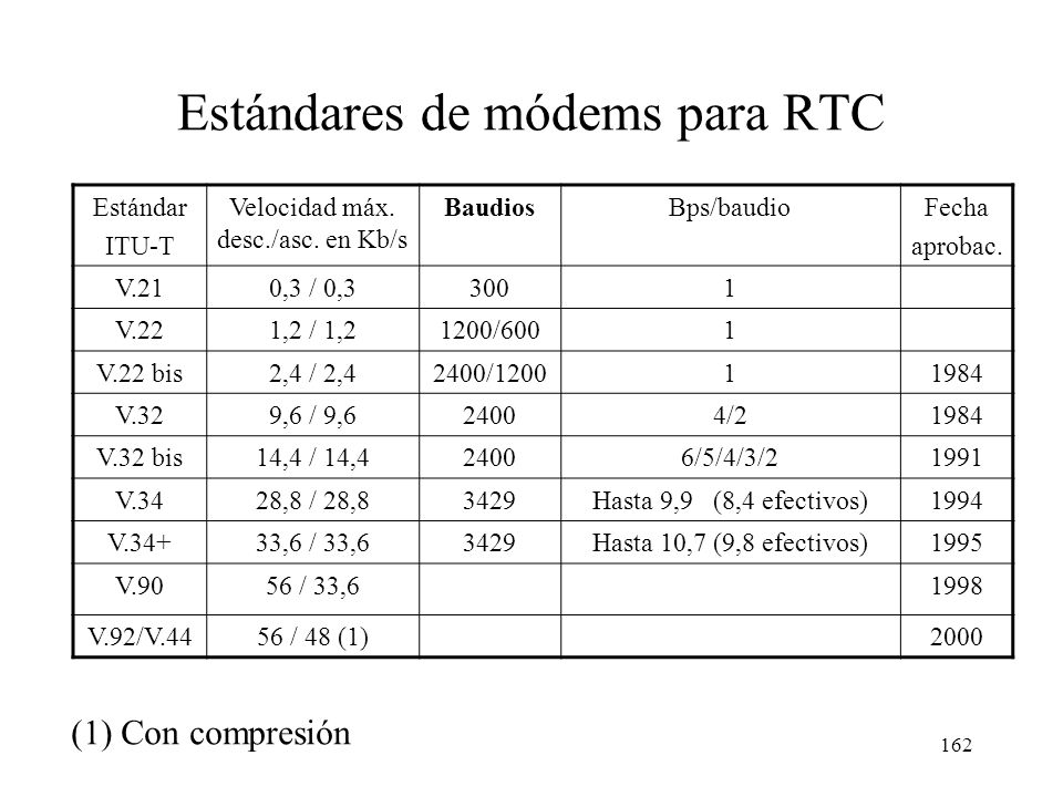 161 Red telefónica Internet Teléfonos analógicos o digitales Módem o adaptador Ordenador Acceso a Internet con línea telefónica POP del ISP Domicilio