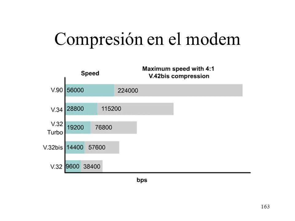 162 Estándares de módems para RTC Estándar ITU-T Velocidad máx. desc./asc. en Kb/s BaudiosBps/baudioFecha aprobac. V.210,3 / 0,33001 V.221,2 / 1,21200