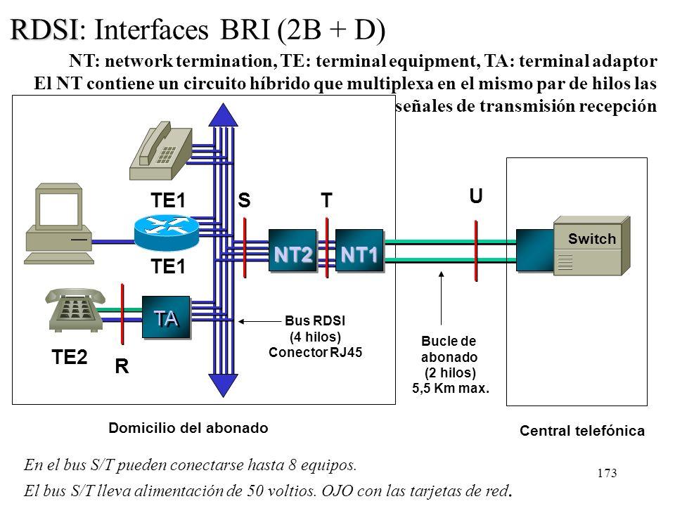 172 RDSI Dos tipos de interfaces: –Básico o BRI (Basic Rate Interface): 2 canales B y uno D de 16 Kb/s (2B + D) + 16 Kb/s de sincronización y entramad