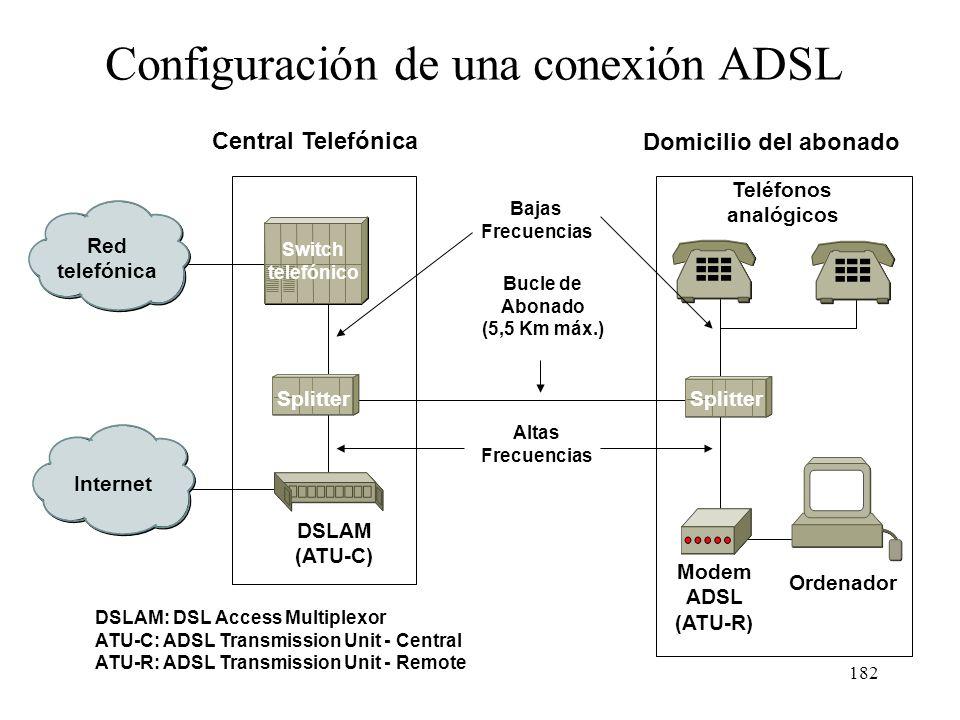 181 Atenuación en función de la frecuencia para un bucle de abonado típico 3,7 Km 5,5 Km Frecuencia (KHz) 0 0 100 200 300 400 500600 700800 900 1000 -