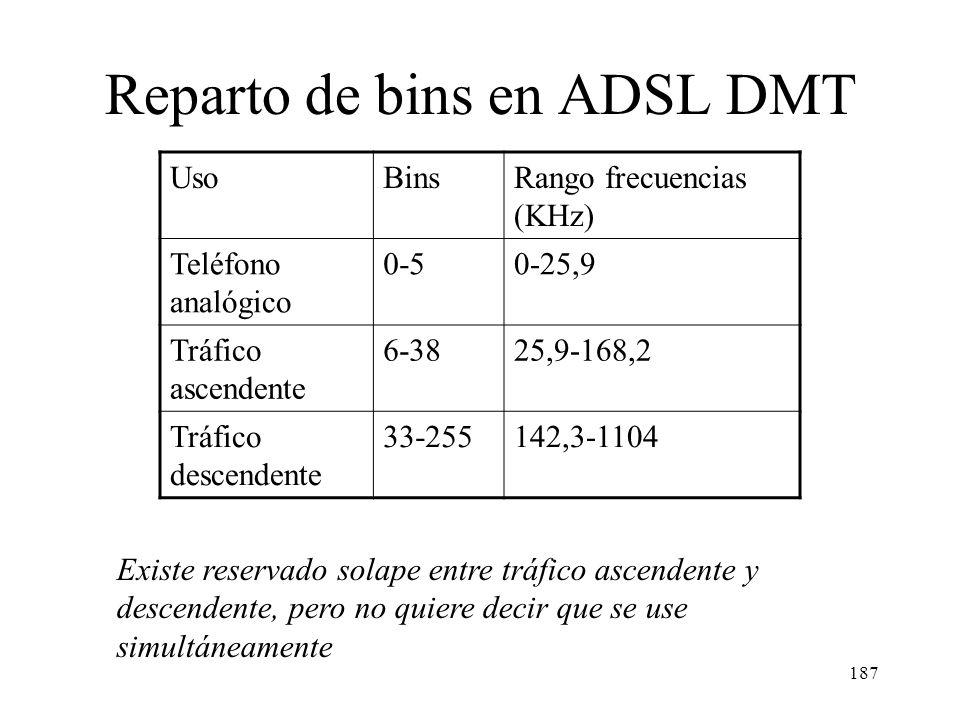 186 DMT (Discrete MultiTone) 256 subcanales (bins) de 4,3125 KHz de anchura (frecuencias 0-1104 KHz). Los bins mas bajos se reservan para la voz, los