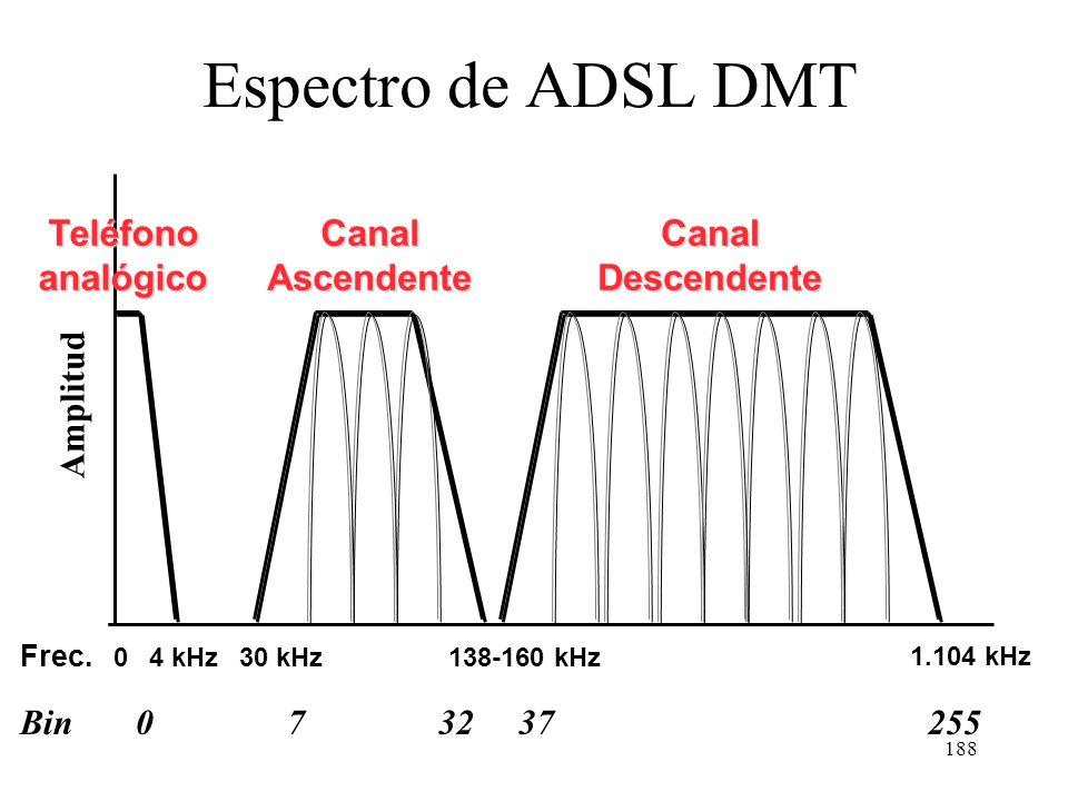 187 Reparto de bins en ADSL DMT UsoBinsRango frecuencias (KHz) Teléfono analógico 0-50-25,9 Tráfico ascendente 6-3825,9-168,2 Tráfico descendente 33-2