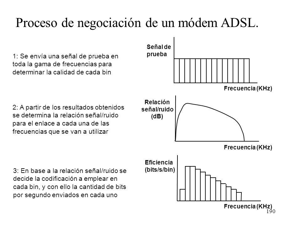189 Modulaciones utilizadas en una conexión ADSL DMT 4 Ksímbolos/s por bin. Eficiencia máxima: 16 bits/símbolo Frecuencia Energía 0 MHz1 MHz Sin Datos