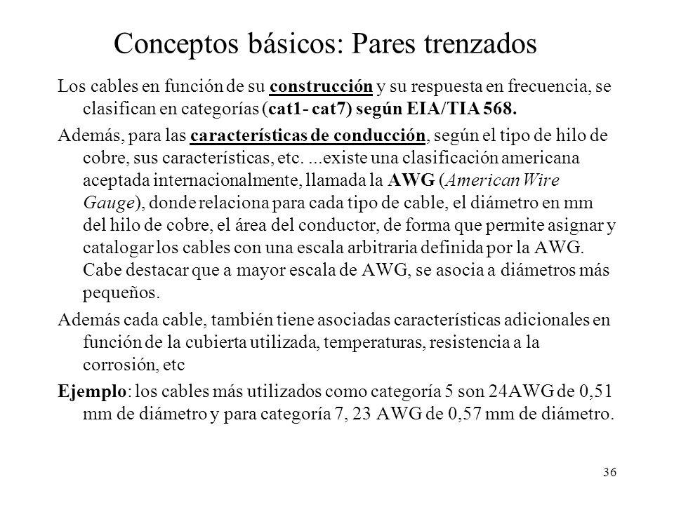 35 CABLE DE PARES TRENZADOS La base del bucle de abonado del sistema telefónico. También se utiliza en todos los sistemas de red local modernos Los pa
