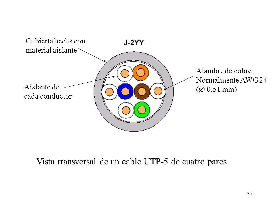 36 Conceptos básicos: Pares trenzados Los cables en función de su construcción y su respuesta en frecuencia, se clasifican en categorías (cat1- cat7)