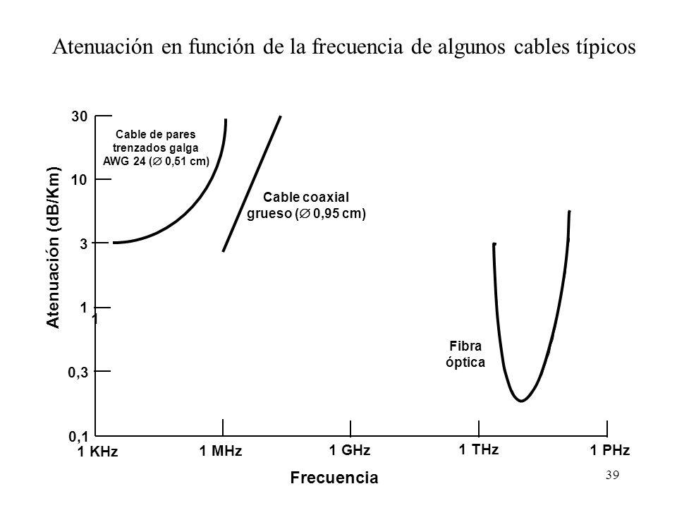 38 Atenuación A 10 MHz la potencia de la señal en un cable tipo RG-58 (coaxial fino, Z 0 =50 ohms) se reduce a: –la mitad en 75m 1/2 = 10 -0,3 = 3 dB