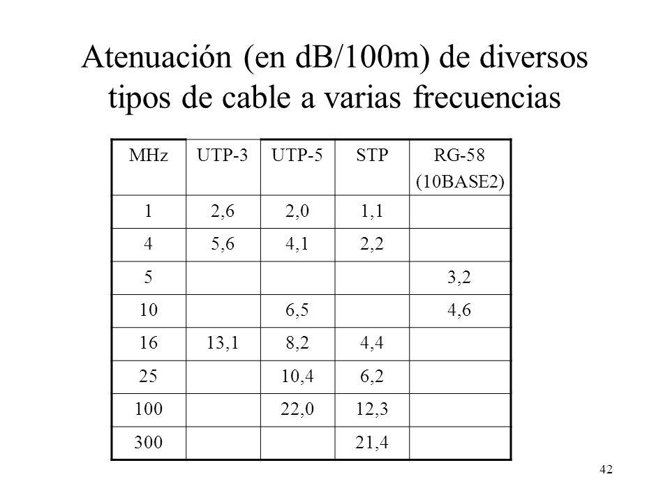 41 Categorías de cables de pares trenzados TIA/EIA 568 CategoríaVueltas/mFrec. Máx. (MHz) Capac. Máx. datos (Mb/s) 10No espec.No se utiliza 2011 (2 pa