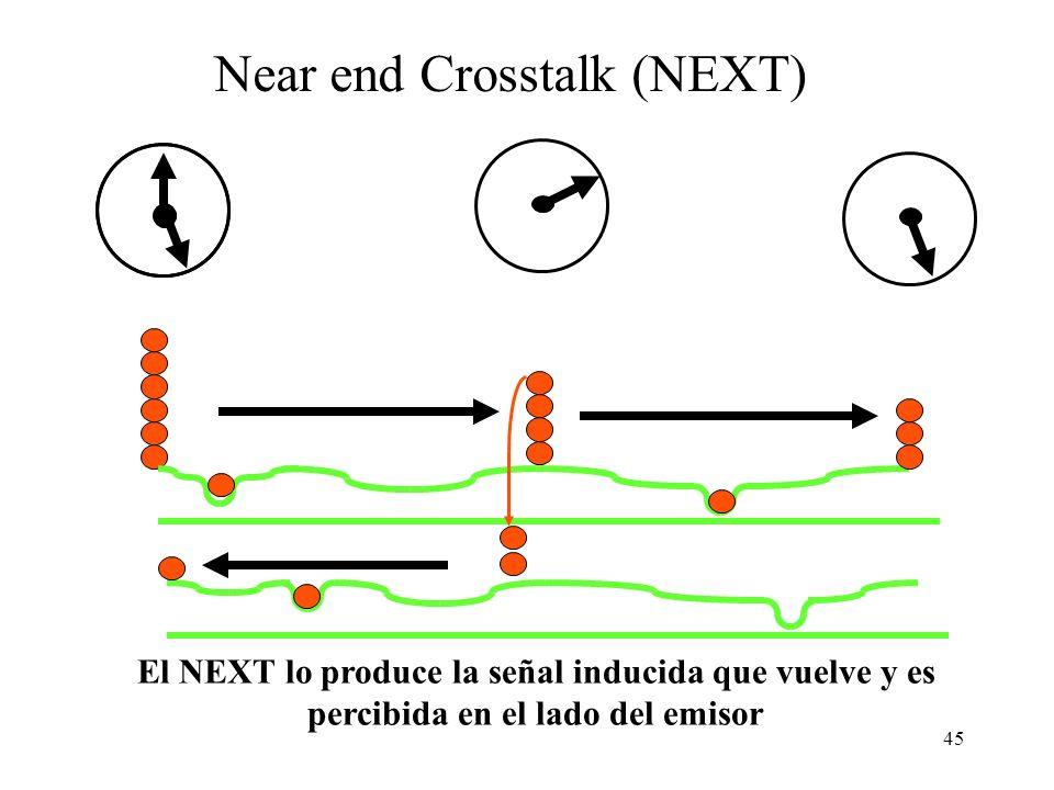 44 Diafonía o Crosstalk La señal inducida en cables vecinos se propaga en ambas direcciones La señal eléctrica transmitida por un par induce corriente