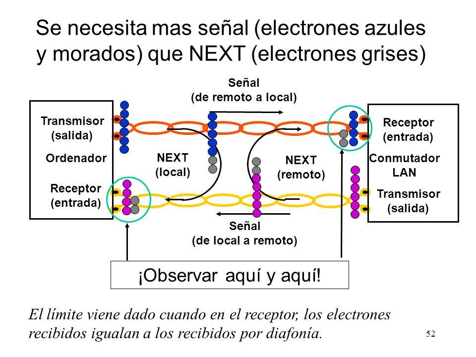 51 Señal recibida es la señal atenuada del emisor Ruido es debido principalmente a la diafonía Transmisor (Salida) Receptor (Entrada) Ordenador Conmut