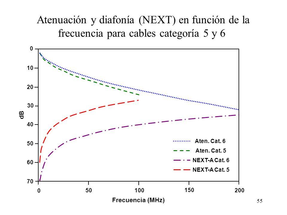 54 ACR La calidad de un cable para transmitir una señal viene dada por el cociente entre la diafonía y la atenuación, que se denomina ACR (Attenuation