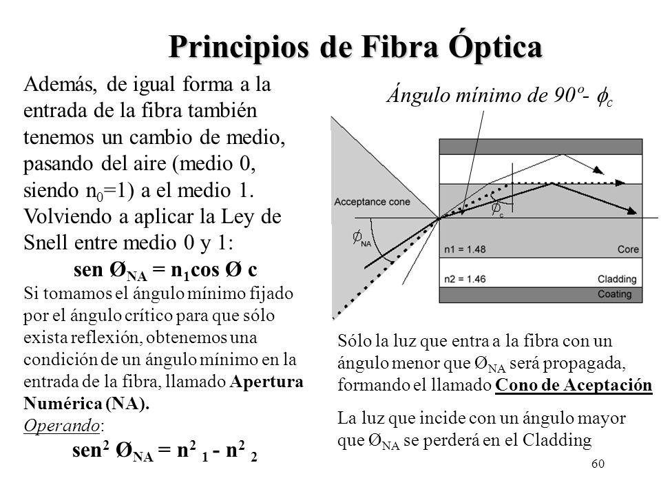 59 Principios de Fibra Óptica Medio 2, n 2 Medio 1, n 1 Onda incidente Onda reflejada Onda transmitida i t r Sean dos medios 1 y 2 con índices de refr