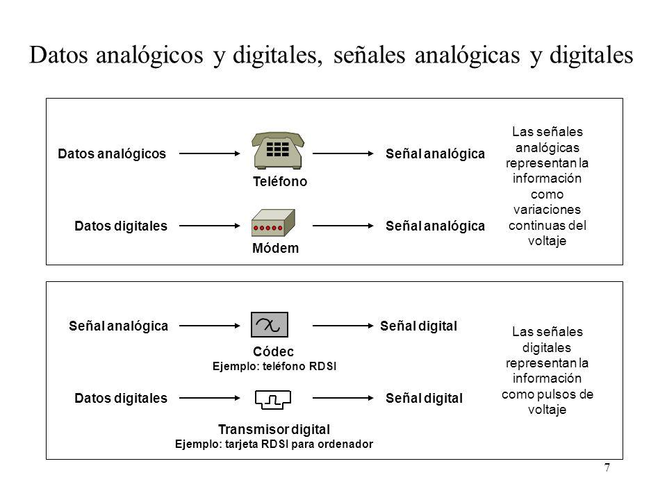 6 Modem vs Codec - Modems para transmistir analógico en el bucle de abonado - Codec para transmitir digital dentro de las centrales (Telco)