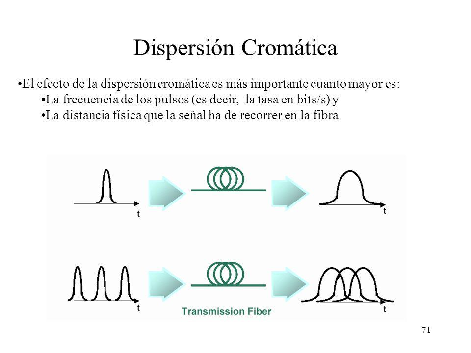 70 Dispersión Cromática En fibra multimodo con luz normal el haz se produce un ensanchamiento del pulso debido a los diferentes haces de luz (modos) q