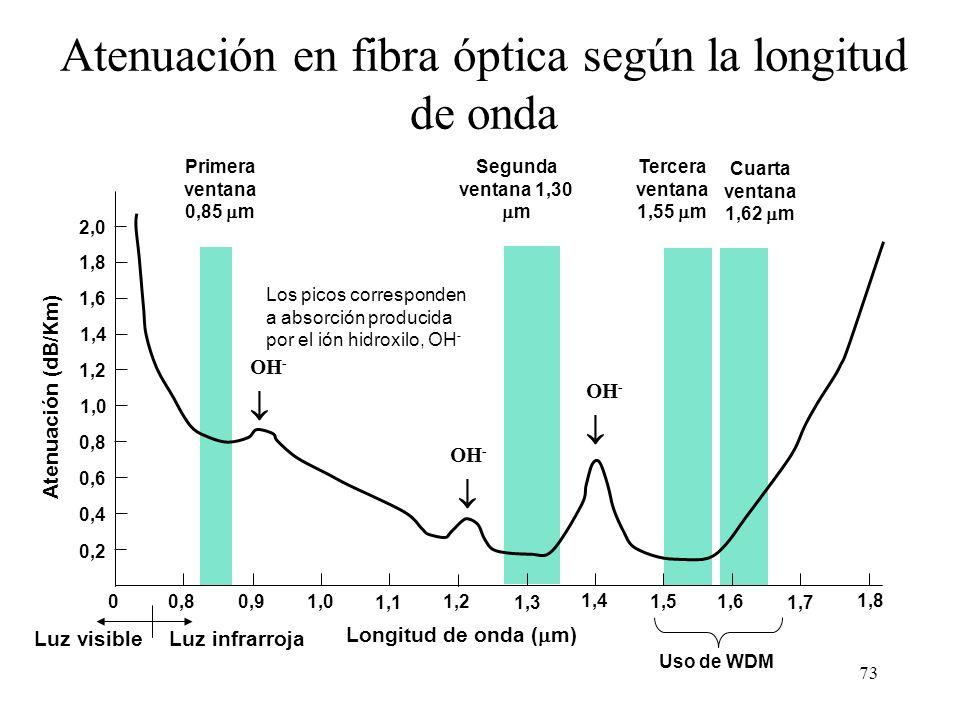 72 Cálculo del alcance por dispersión Enlace ATM a 622 Mb/s sobre fibra multimodo de 500 MHz*Km de ancho de banda. Supongamos que 622 Mb/s = 622 MHz A