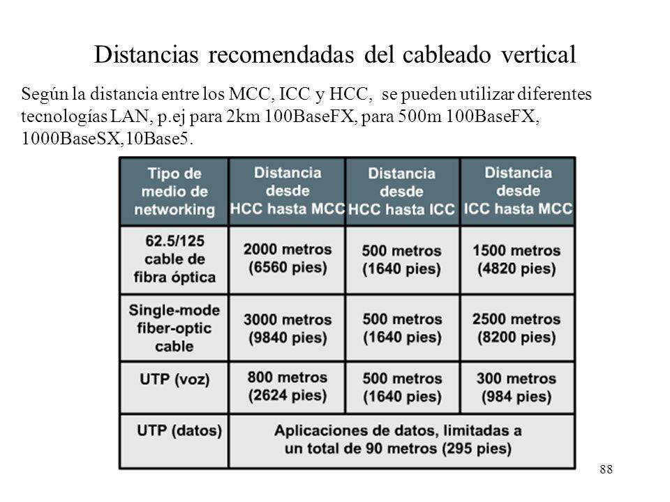87 Esquema general de cableado Los puntos de distribución MCC, ICC o HCC se realizan desde armarios de cableado. Se recomienda al menos un IDF por edi