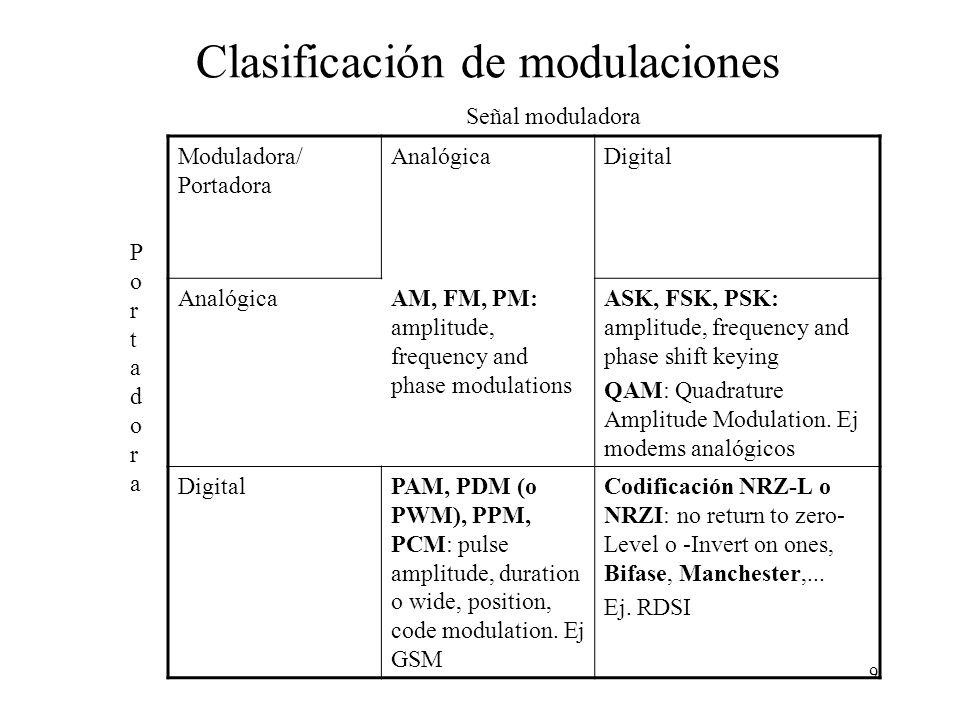 8 El proceso de modulación se utiliza para adaptar una señal a enviar, al medio físico por el cual va a ser transportada. Cada medio físico tiene las