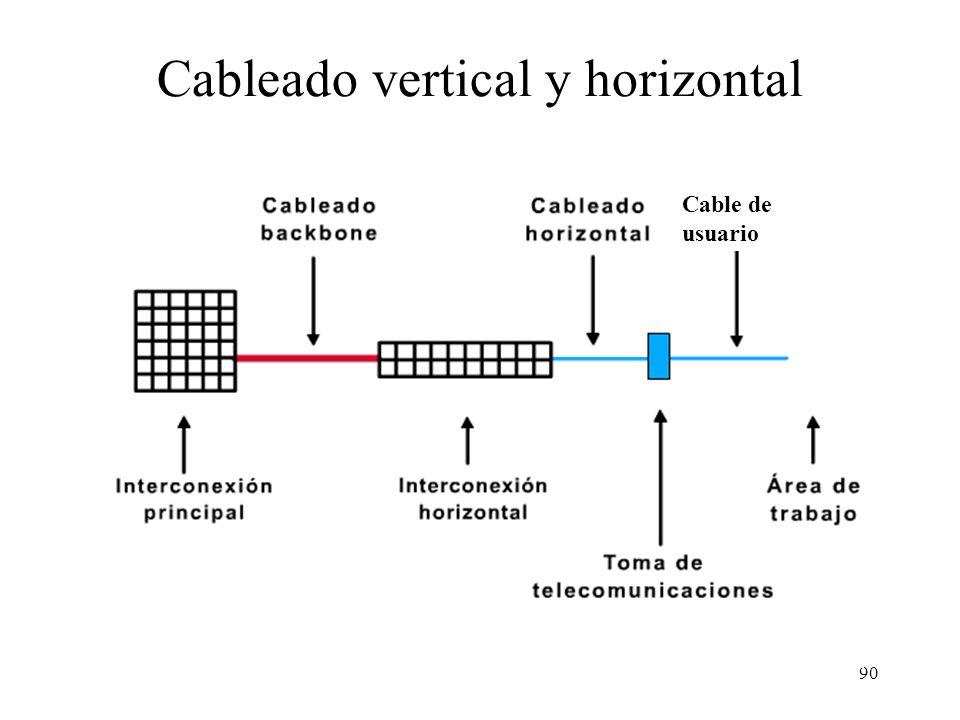 89 Localización del armario de cableado (Wiring Closet) Tamaño 3m x 2.8m para una densidad de 1 PC cada 10 m2 1 armario por cada 1000 m2, con la densi