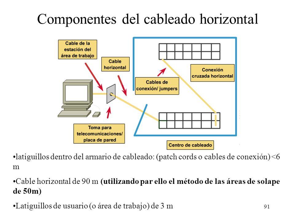 90 Cableado vertical y horizontal Cable de usuario