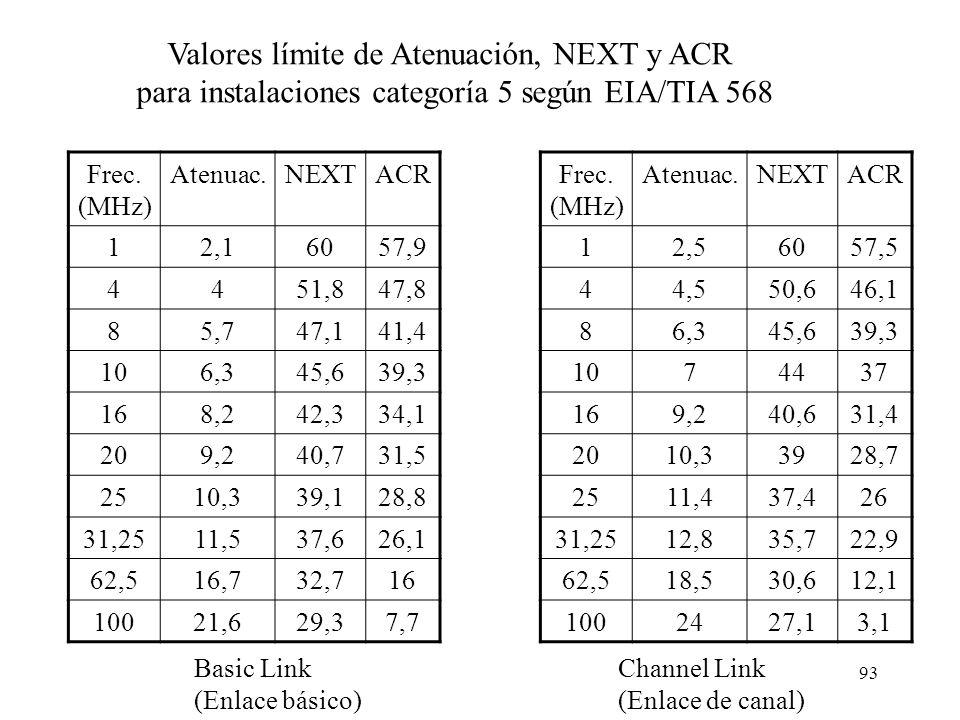 92 Armario (o rack) de comunicaciones Latiguillo (3m ) Enlace básico (o Cable horizontal) (max. 90 m) Enlace de canal (max. 100 m) = enlace básico (ca