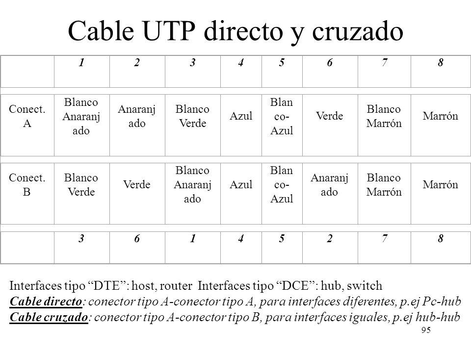 94 Las dos formas estándar de cablear un conector RJ45 (EIA/TIA568) T568A T568B 1 3 4 2 6 7 8 5 1 3 4 2 6 7 8 5 Par 3 Par 2 Par 1 Par 4 Par 2 Par 3 Pa