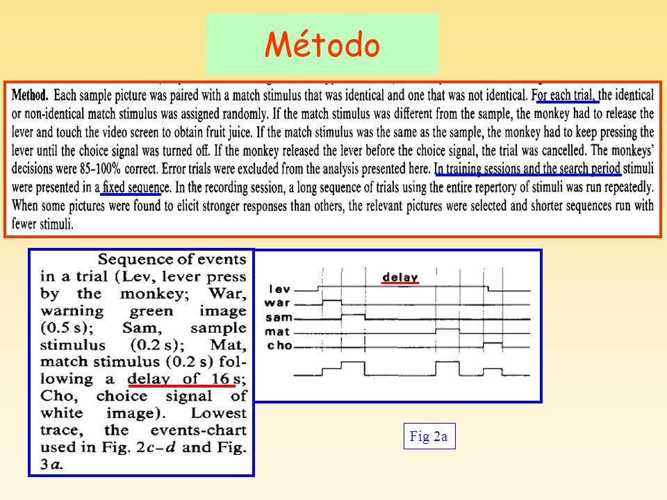 Método Fig 2a