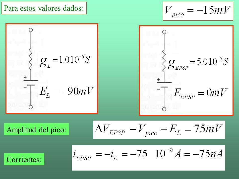Para estos valores dados: Amplitud del pico: Corrientes: