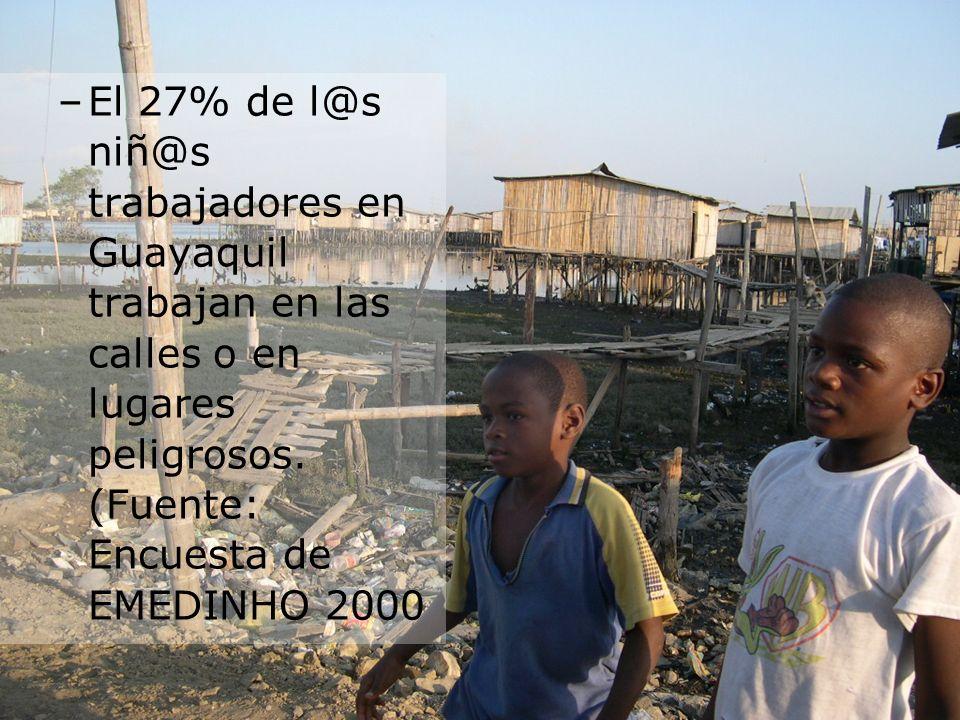 –El 27% de l@s niñ@s trabajadores en Guayaquil trabajan en las calles o en lugares peligrosos. (Fuente: Encuesta de EMEDINHO 2000